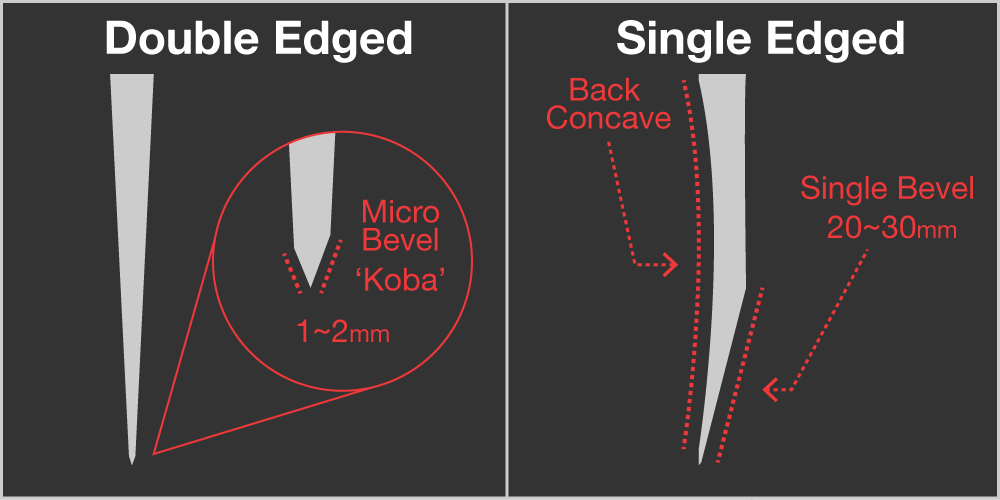 difference between single bevel and double bevel of knife
