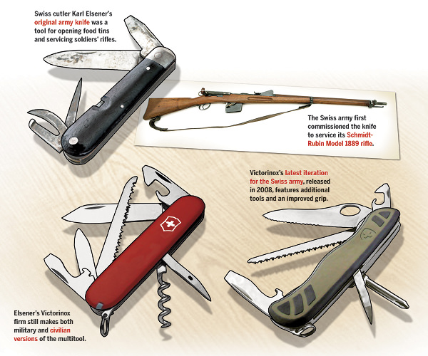 how swiss army knife evolved throughout the years